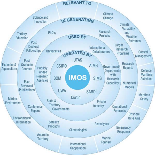 IMOS circle diagram 2015