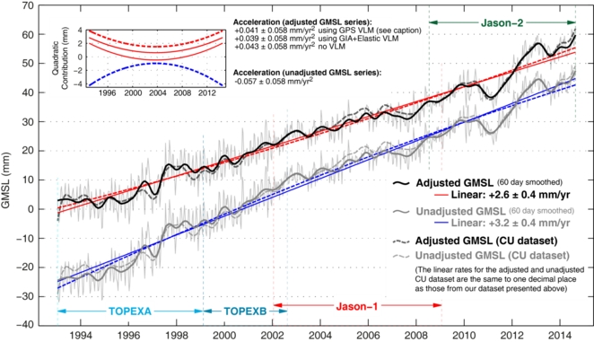 Unadjusted (lower blue/grey combination) and adjusted (upper black/red combination) global mean sea level time series reproduced from the publication in Nature Climate Change in May 2015.