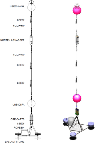 Each site consists of a pair of moorings. Shown here is an annotated view of the primary mooring, with a 3D view of the same mooring. The secondary mooring at each site is an exact copy, but only includes the SBE26 instrument attached to the base frame. The secondary mooring does not include any instrumentation through the water column – it is designed purely for redundancy of the pressure record.