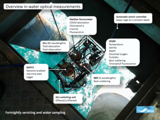 Overview of in-water optical measurements collected at LJCO