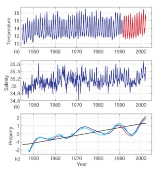 Surface temperature and salinity time series from the Maria Island station